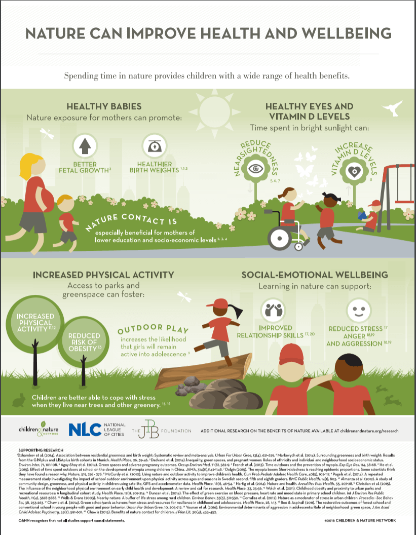 Benefits of Nature for Children and Families | Roots of Action