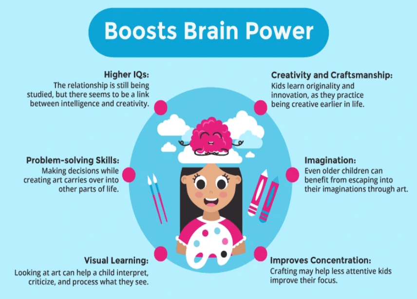 Art Projects for Kids: Boosts Brain Power | Roots of Action