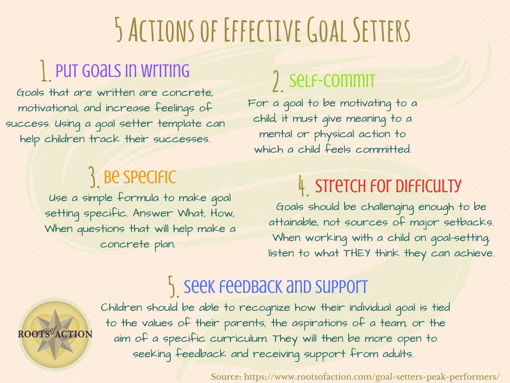 Actions of Effective Goal Setters